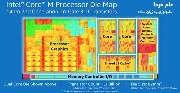 معماری پردازنده core m برادول بدون eDRAM