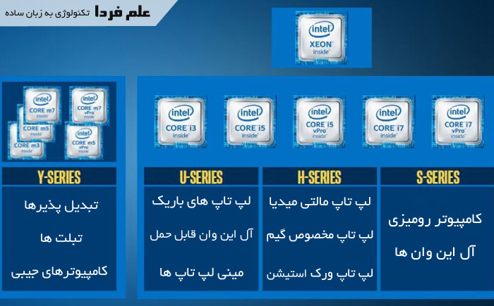 انواع پردازنده اسکای لیک