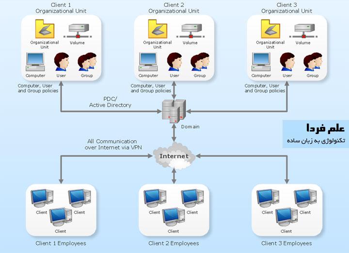 ویژگی ویندوز دامین در ویندوز 10 پرو - ساختار اکتیو دایرکتوری Active directory