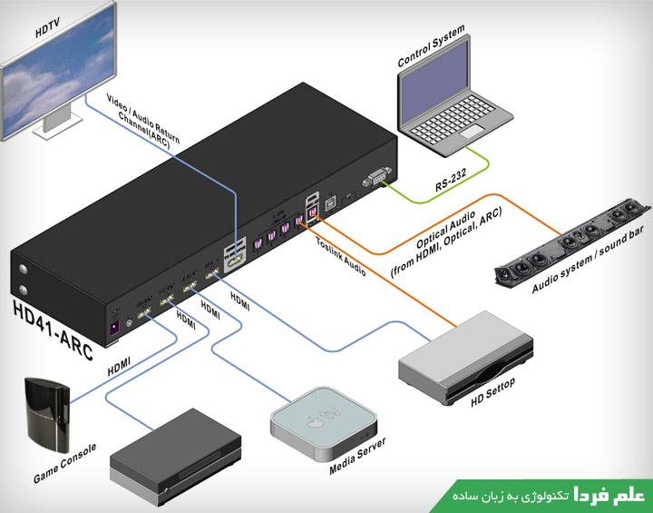 سوئیچ HDMI ARC