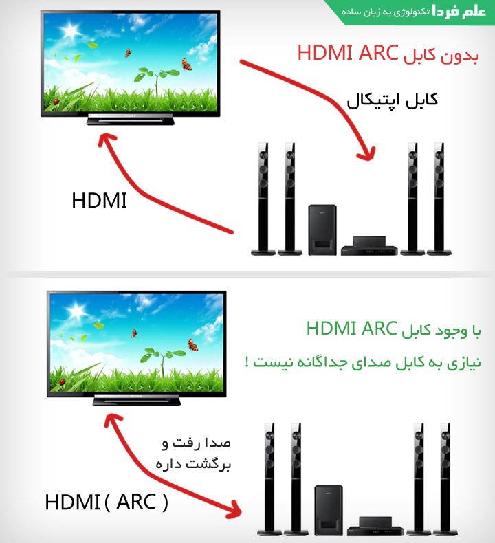 کاربرد پورت HDMI ARC