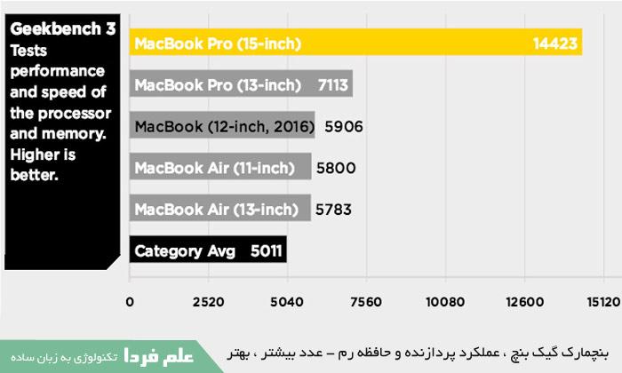 تفاوت لپ تاپ های اپل از نظر عملکرد پردازنده و رم