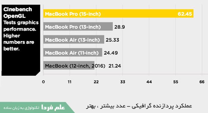 تفاوت لپ تاپ های اپل از نظر عملکرد گرافیک