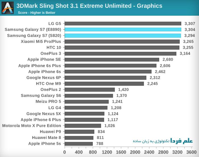 بنچمارک گرافیک گوشی های هوشمند - 3DMark
