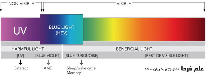 نور آبی یا بلولایت Blue light