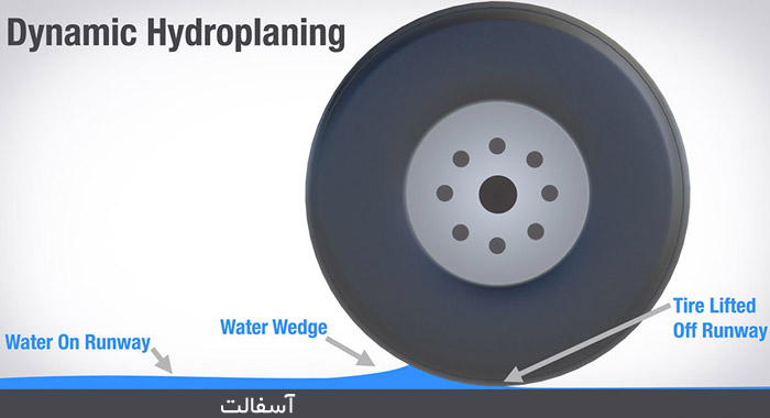 نحوه سر خوردن لاستیک روی آب ، hydroplaning