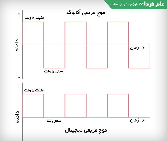 تفاوت سیگنال آنالوگ مربعی و سیگنال دیجیتال مربعی
