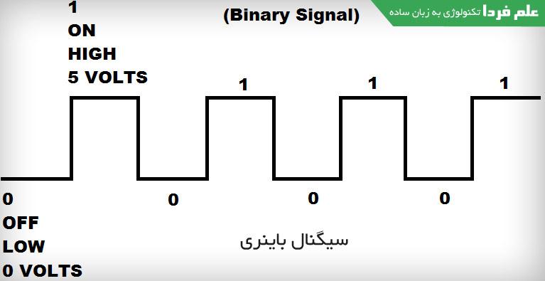 سیگنال منطقی یا باینری