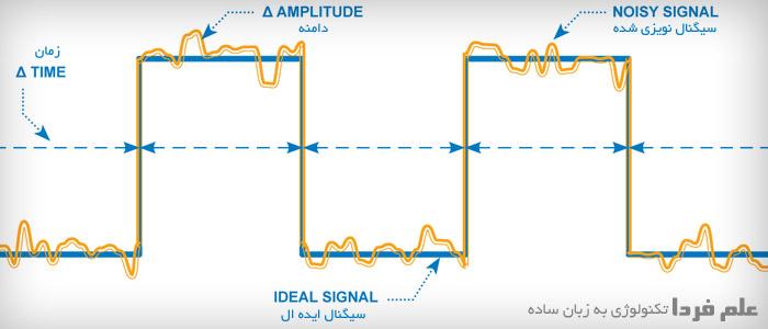 تاثیر نویز روی سیگنال دیجیتال