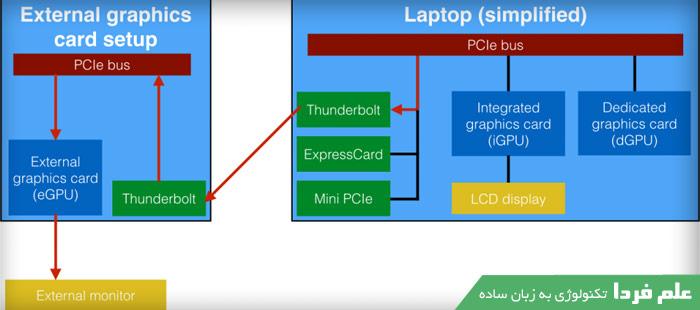 اتصال مانیتور جانبی به کارت گرافیک اکسترنال