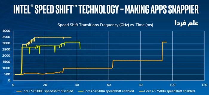 سرعت تغییرات فرکانس در پردازنده کیبی لیک