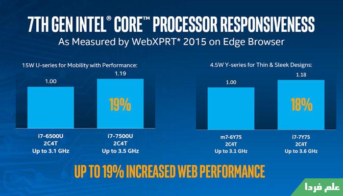 عملکرد مرورگر Edge با پردازنده کیبی لیک