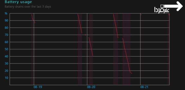 گراف مصرف باتری در گزارش سلامت باتری لپ تاپ