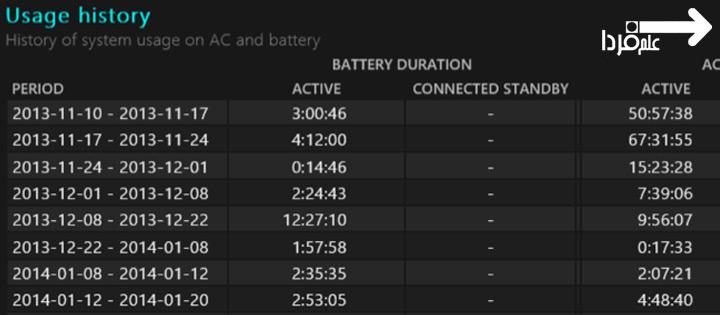 تاریخچه مصرف باتری در گزارش سلامت باتری لپ تاپ