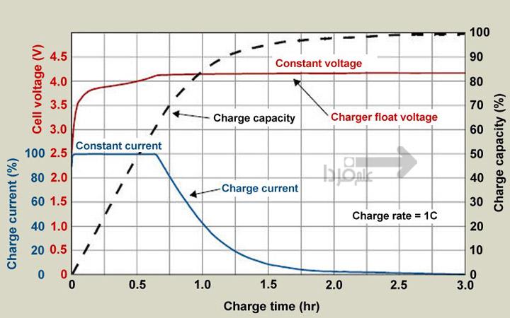 نمودار شارژ باتری گوشی