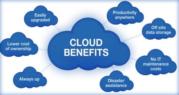 مزایای رایانش ابری Cloud Computing